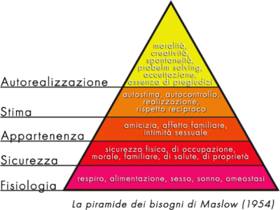 bisogni-fondamentali-piramide-di-Maslow